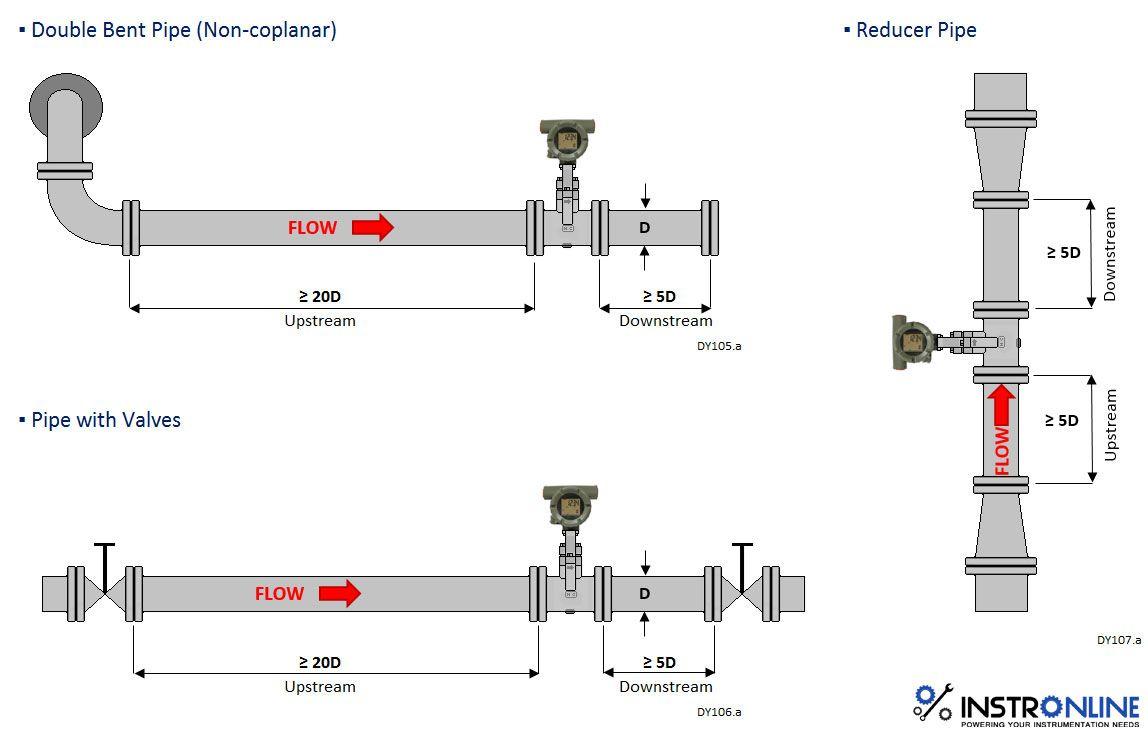 Pin on flow meter