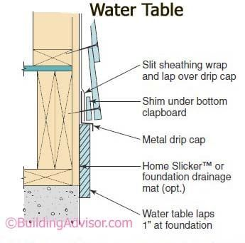 Tips On How To Maintain Your Roof In Top Condition In 2020 Exterior Cladding Water Table Cladding