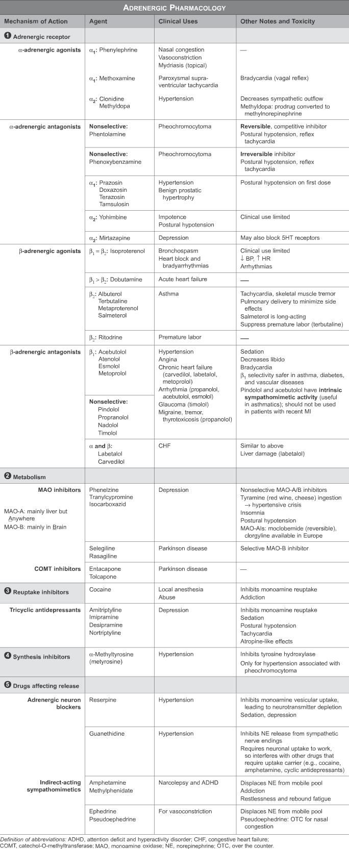 USMLE Step 1 Qbank | FNP BOARDS | Pharmacology nursing
