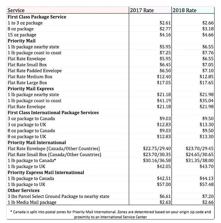 Effective January 1, 2018   new postage rates for USPS