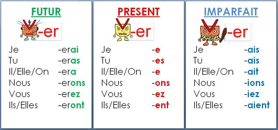 Affichage Des Conjugaisons Des Verbes En Er Tableau Conjugaison Conjugaison Verbe