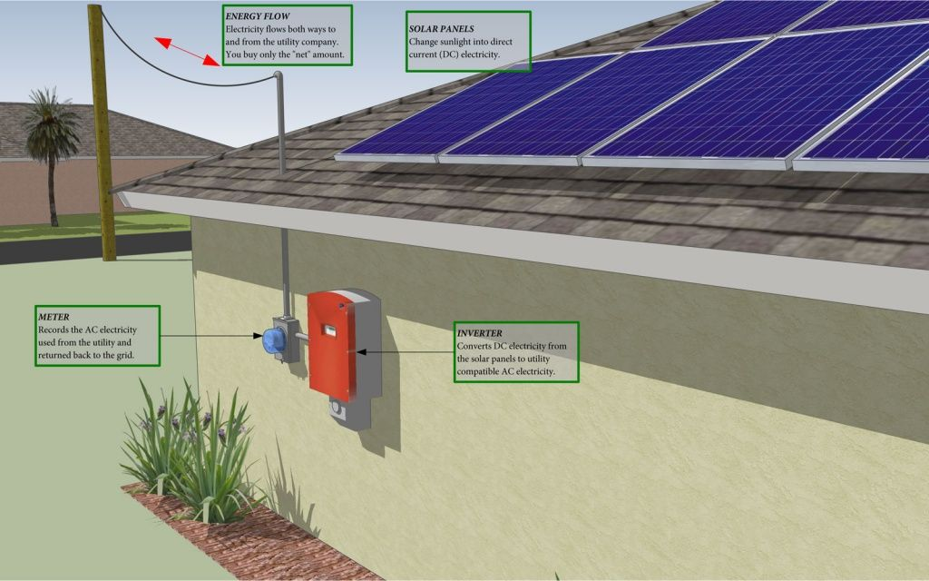A Graphic I Created To Describe The Basic Operation Of A Solar Electric System Solar Solar Electric System Solar Electric
