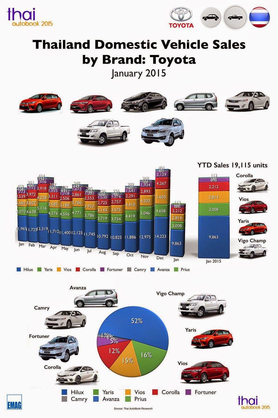 Thai autobook infographic thailand car sales january 2015 toyota