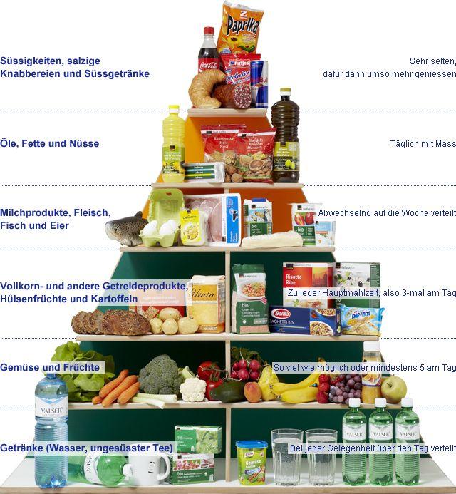 Ernährungspyramide   Ernährung   Pinterest   Ernährung, Gesunde ...