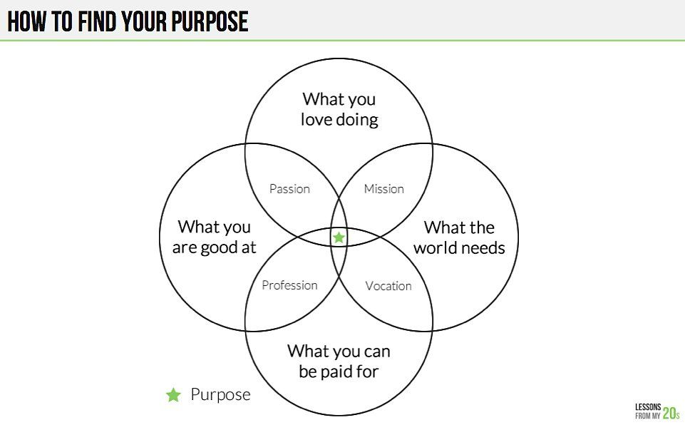 this simple venn diagram will help you figure out your