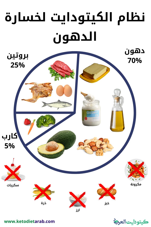 نظام الكيتو دايت Workout Food Keto Diet Recipes Health Fitness Nutrition
