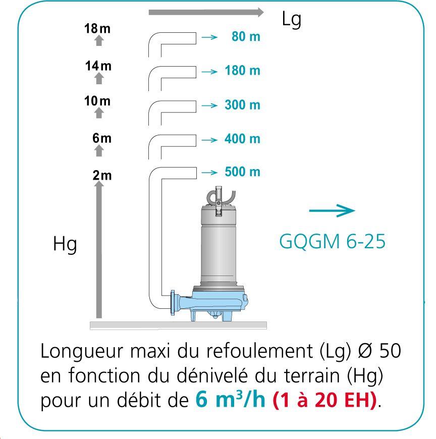 Station 500l Double Pompe Broyeuse Eaux Chargees Cal500 2gqgm Pompe De Relevage Pompe Eaux Usees