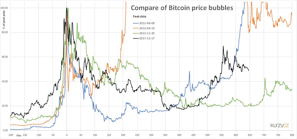 bitcoin burbulas crypto maržos prekybos mainai