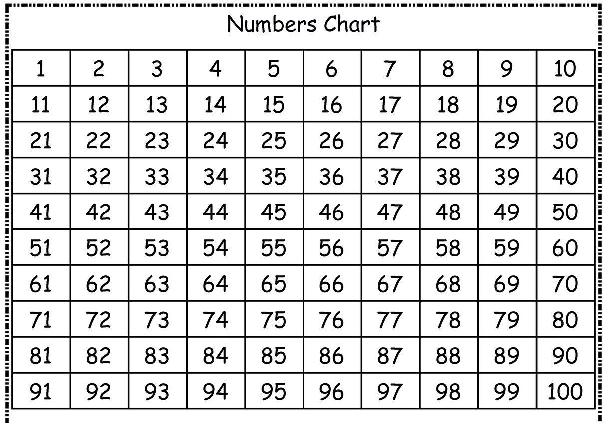 36++ Free printable traceable numbers 1 100 Awesome