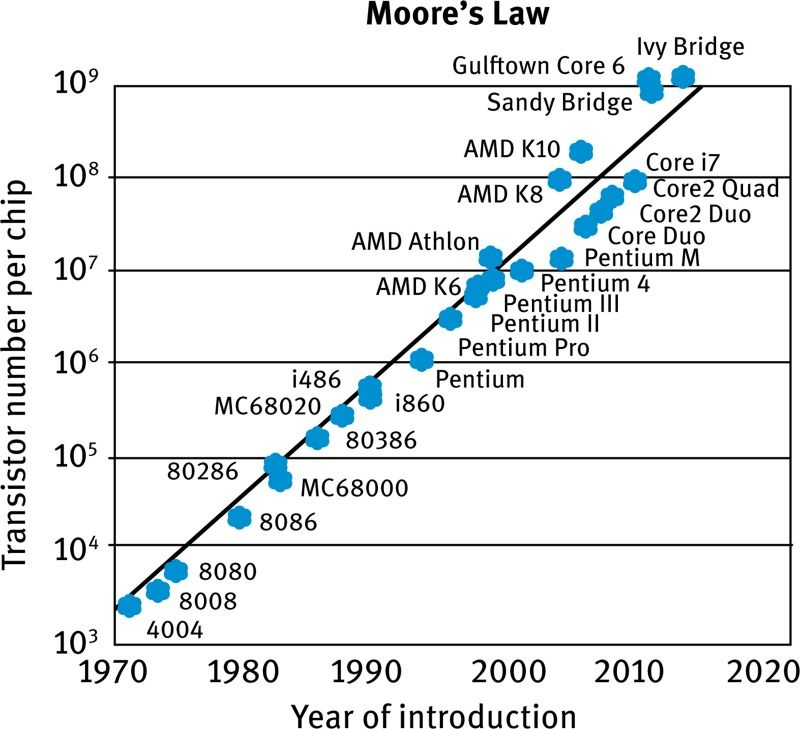 Moore S Law Tech Investing 2020 Fall Off With Images Stock