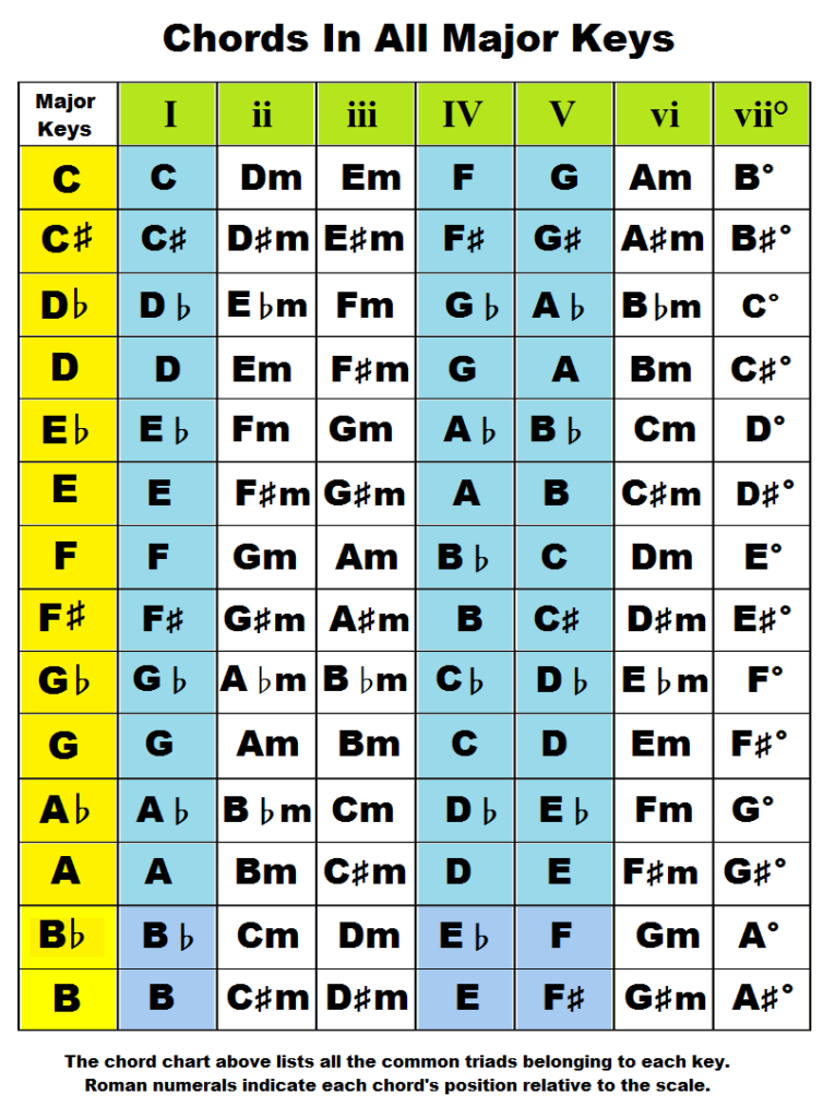 Chords By Key. Piano (or guitar) chords in all keys. I ii iii IV V ...
