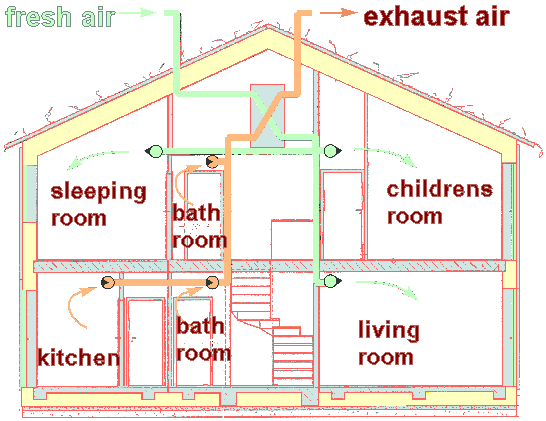 Ordinaire What You Tend To Be Reading Through Now Is A Perception Home Ventilation  System Design