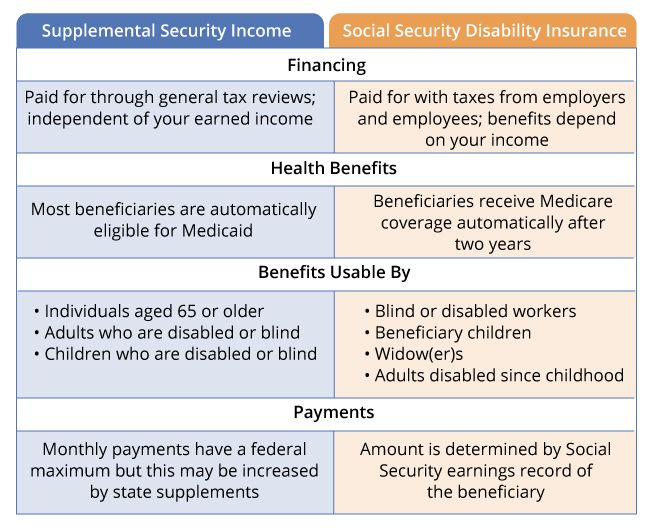 Your Guide To Ssi And Ssdi What Are Social Security S Disability