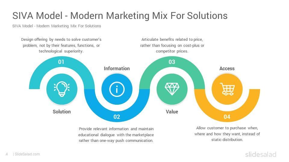 Siva Marketing Mix Model Powerpoint Template Diagrams Slidesalad Marketing Mix Powerpoint Templates Marketing Approach