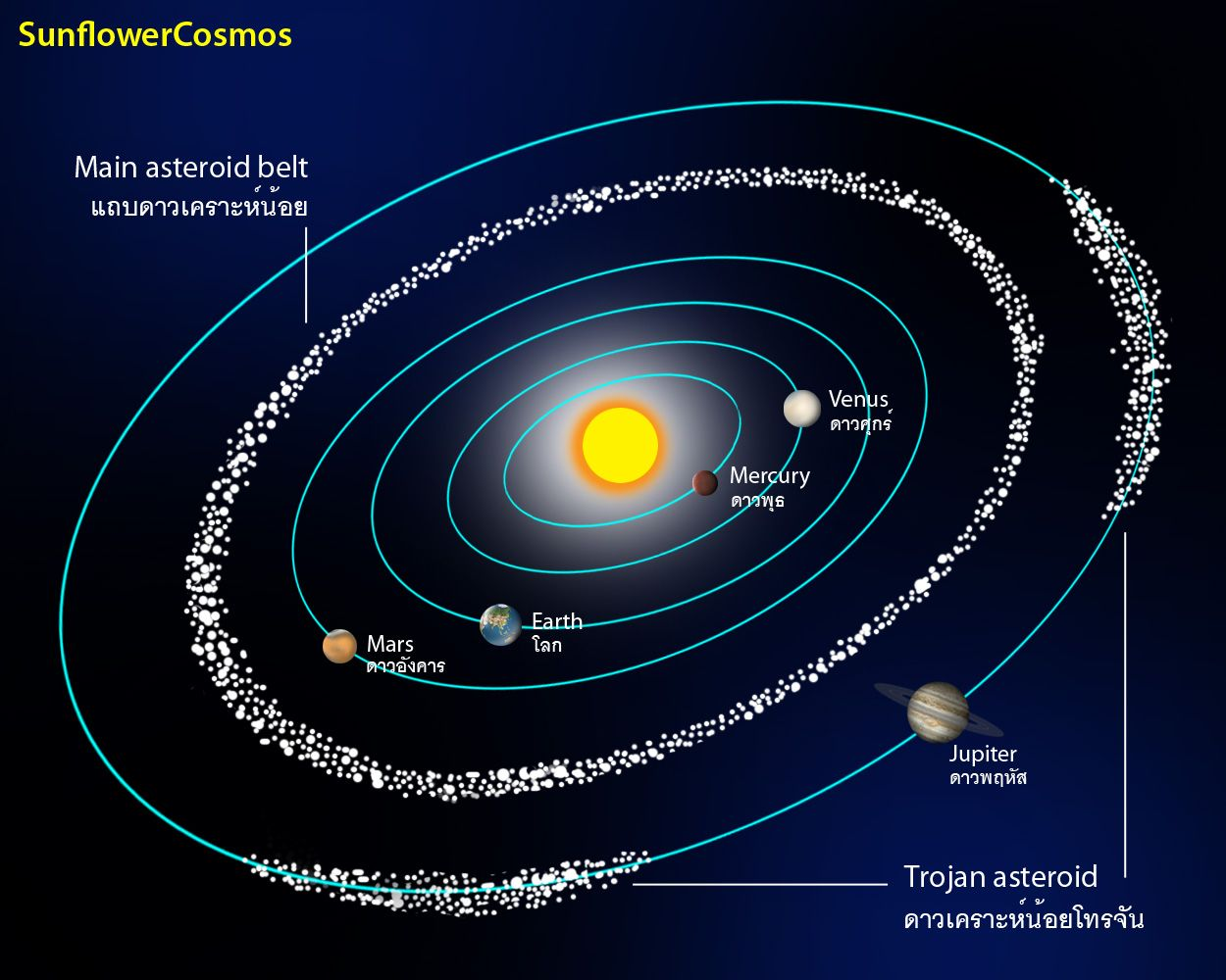 Read answer the asteroid belt is the region of interplanetary solar system read answer the asteroid belt is the region of interplanetary space between mars and jupiter where pooptronica Images