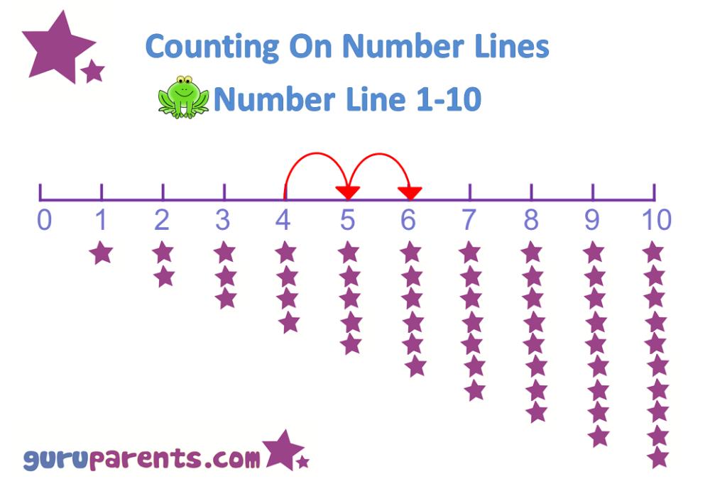 Number Line Charts Guruparents Number Line Preschool Math Numbers Math Numbers