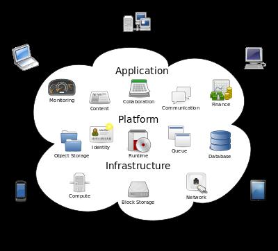 Eigentlich alt, und doch Neu. Ein Trend der immer weiter um sich greift: Cloud Computing.