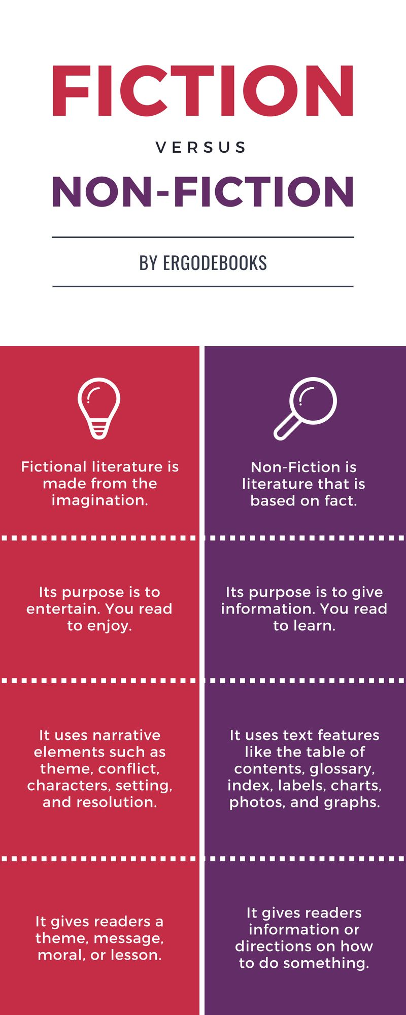 Science Fiction Innovating Space and Time Sentence