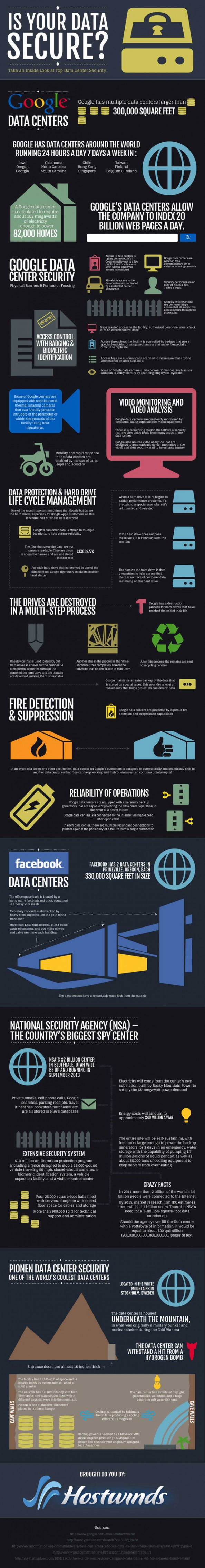 How secure is your personal data?
