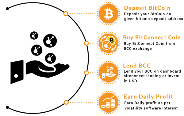 other sites like bitconnect