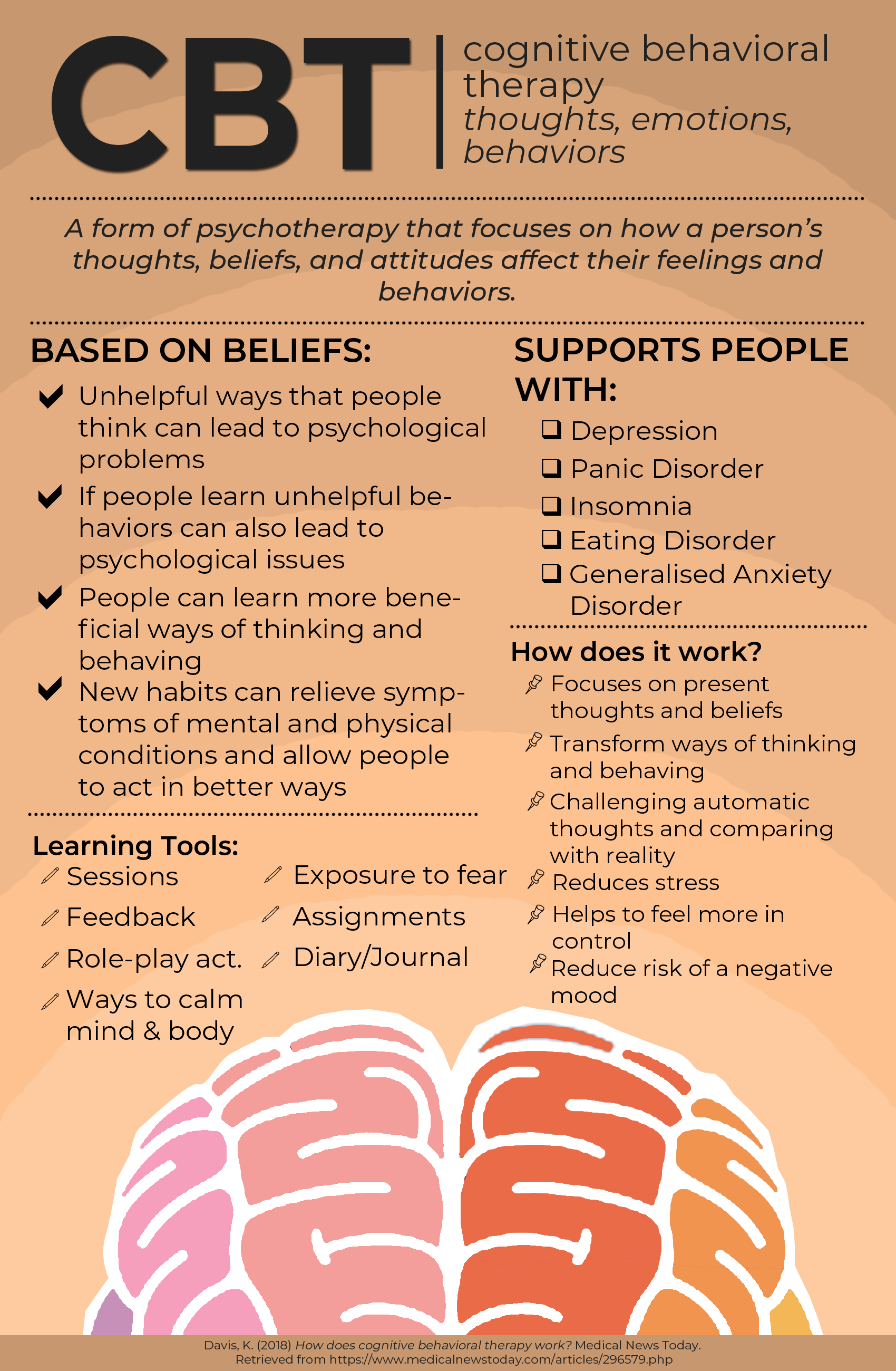 Cognitive Behavioral Therapy In