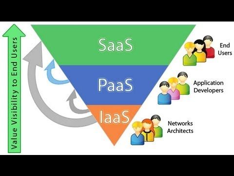 Though cloud computing arguments like #IaaS vs #PaaS will continue ...