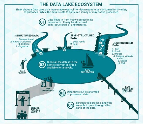 Enterprise Data Lake Design And Implementation Services In