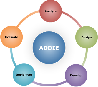 Addie Is An Industry Standard Isd Model Used By Instructional Designers And Training Developers For Creating Instructional Materials The Five Phases Analysis