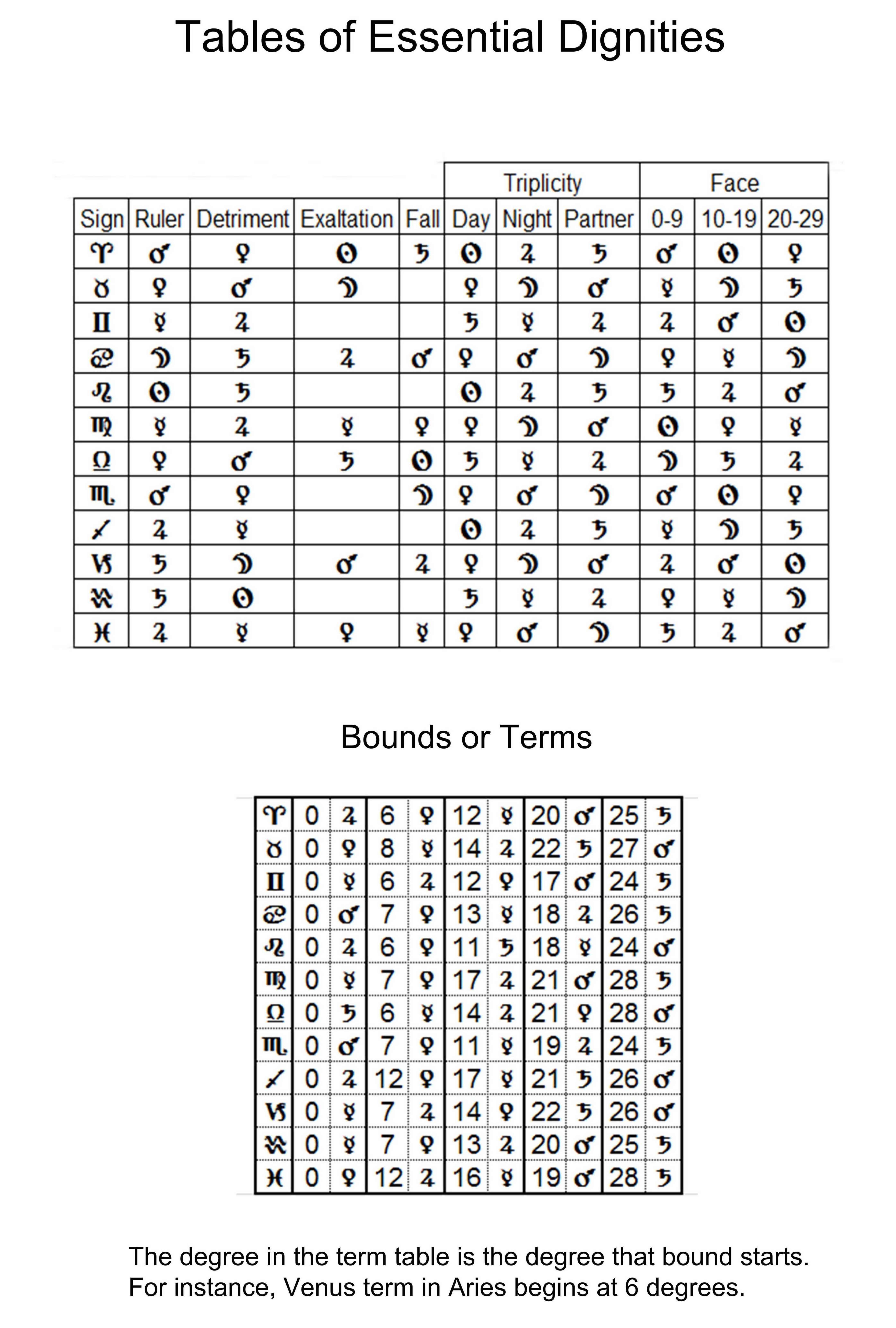 Dignity tables astrology morinus is a free open source program dignity tables astrology morinus is a free open source program that can be used nvjuhfo Gallery