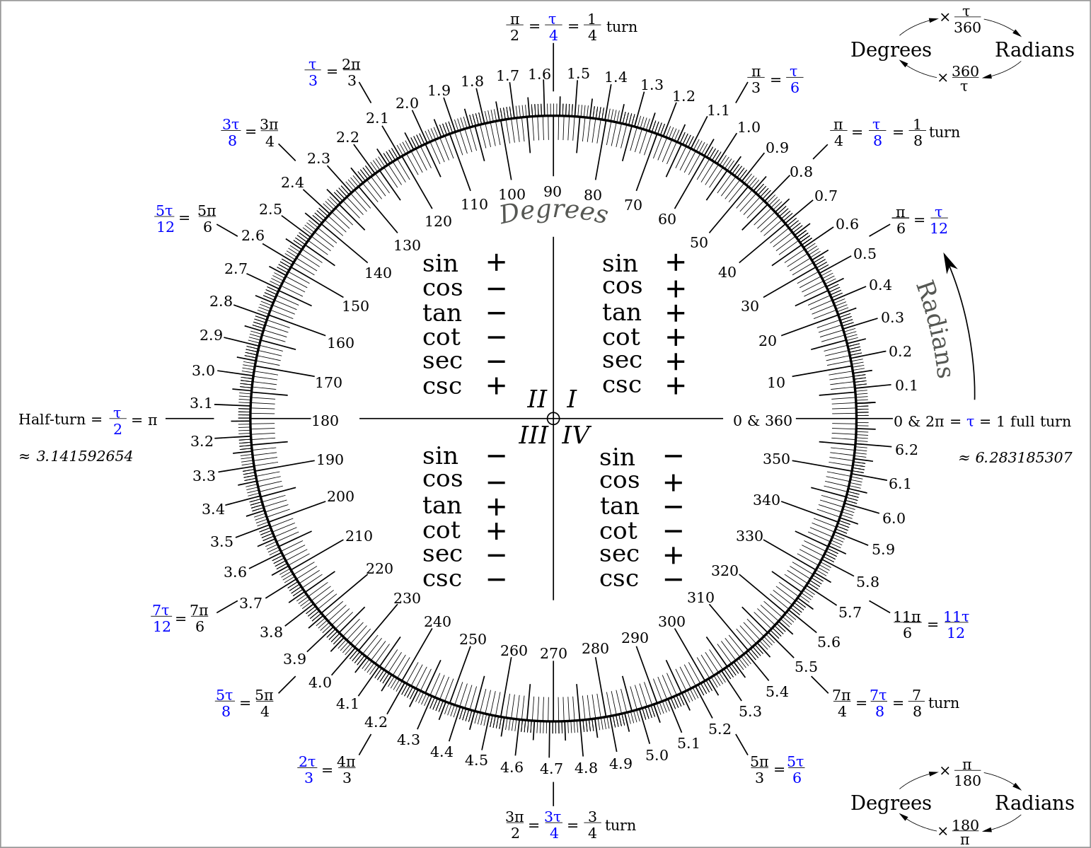 The Circle Constant