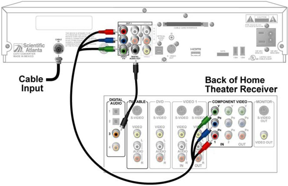 Electrical Wiring : Home Theater Receiver To Dvr Lb