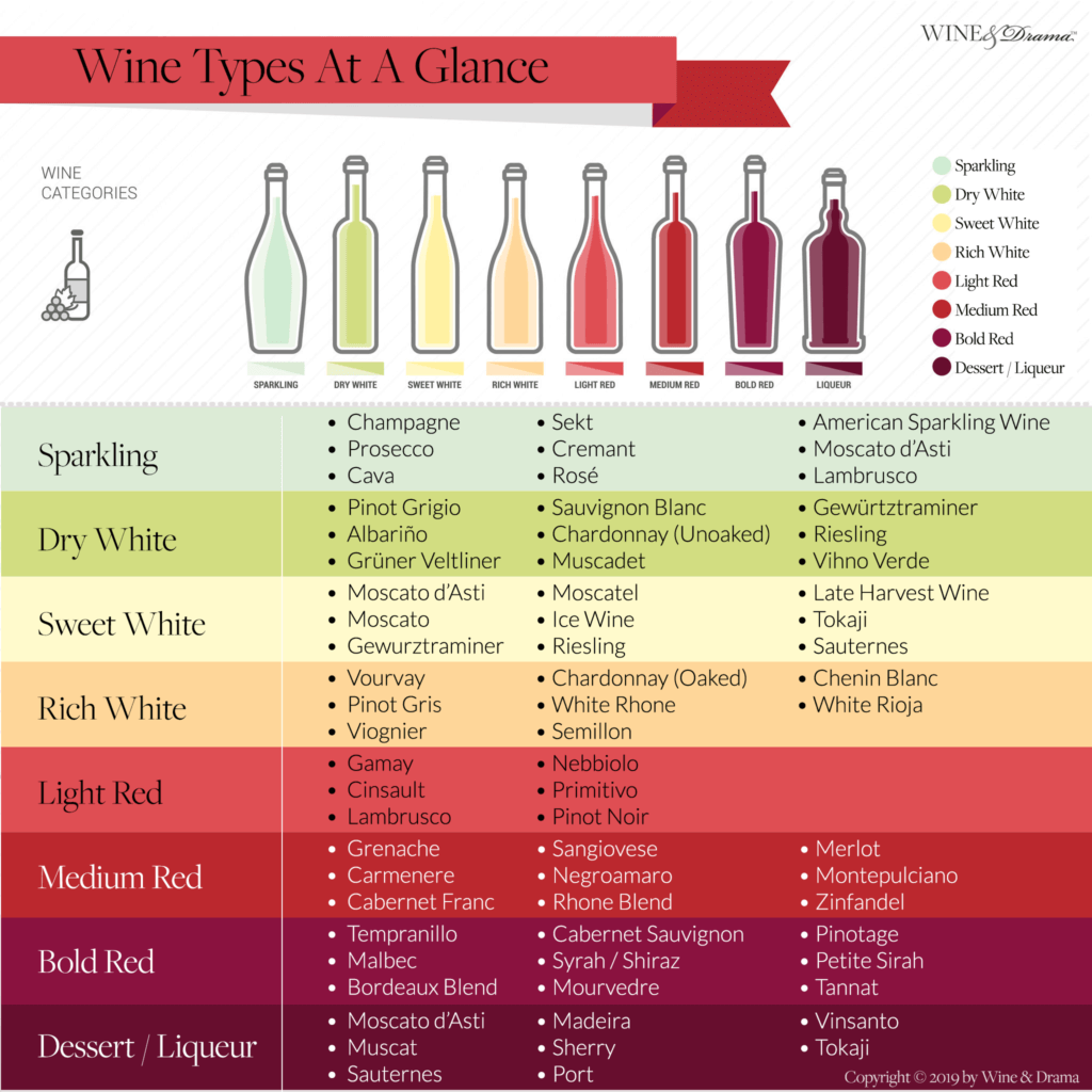 The 8 Most Common Wine Types Chart At A Glance Wine Drama Wine Chart Wine Food Pairing Wine Recipes