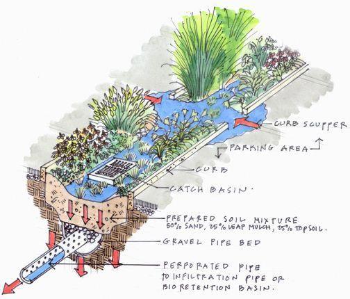 Blades & Goven, LLC, Landscape Architects