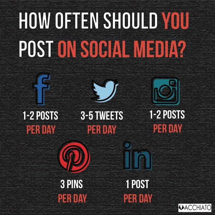 Optimal Times To Post On Each Social Media Channel