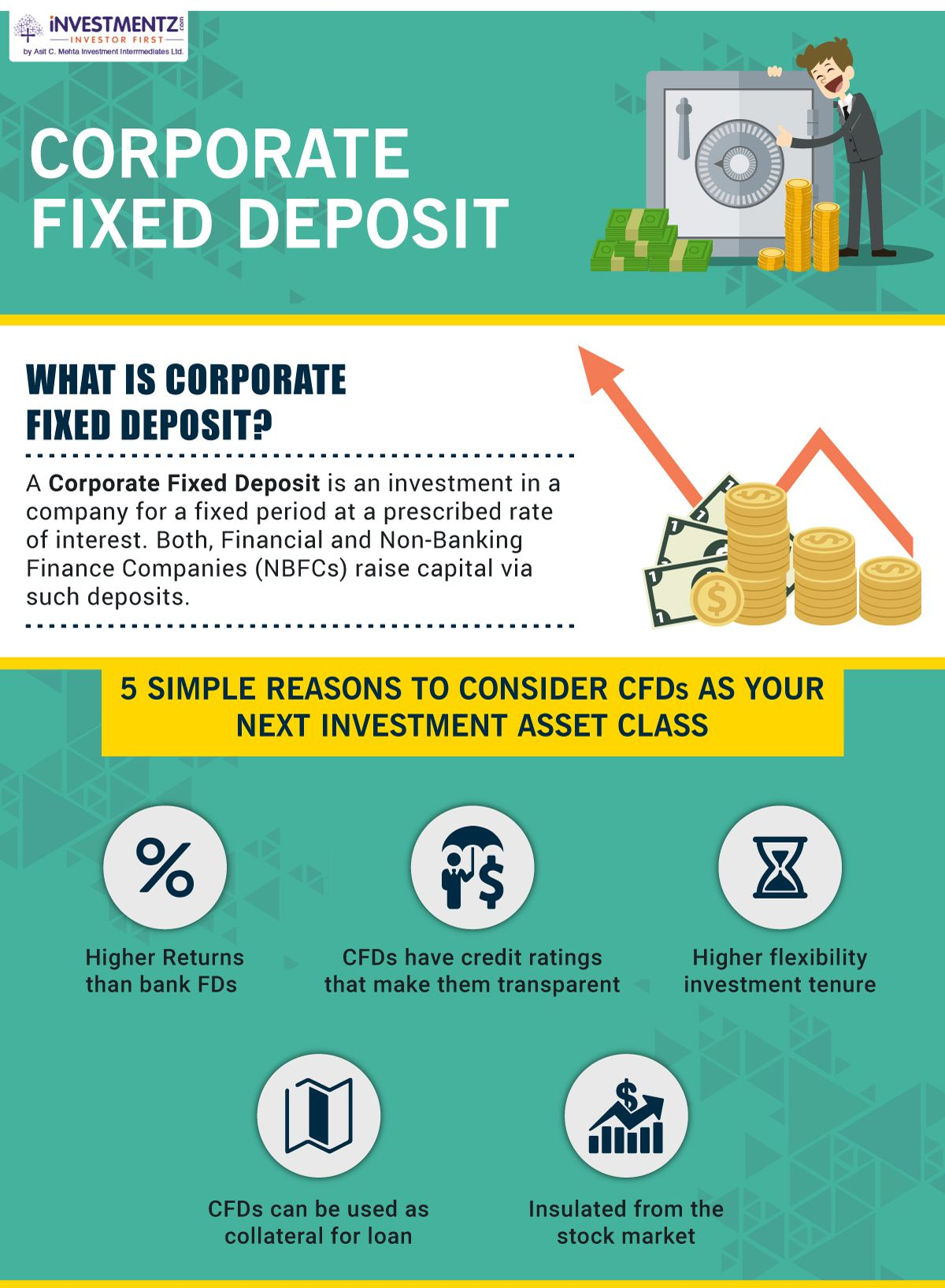 Corporate Fixed Deposits Cfds Are An Investment Asset Class That Is Fast Gaining Popularity In The Past Few Quarters Primarily Owing To Investing Online Stock Trading Online Share Trading