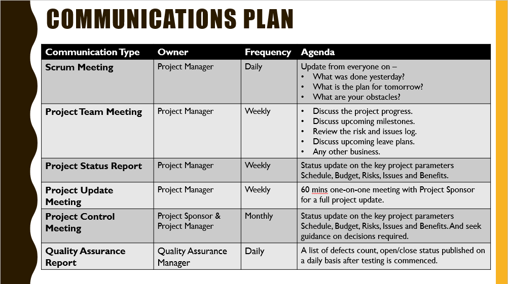 communication plan examples for business