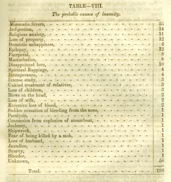 Probable Causes Of Insanity Among The Inmates Of The State