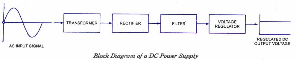 Power block diagram residential electrical symbols block diagram of dc power supply electrical concepts pinterest rh pinterest com power amplifier block diagram power supply block diagram explanation pdf ccuart Images