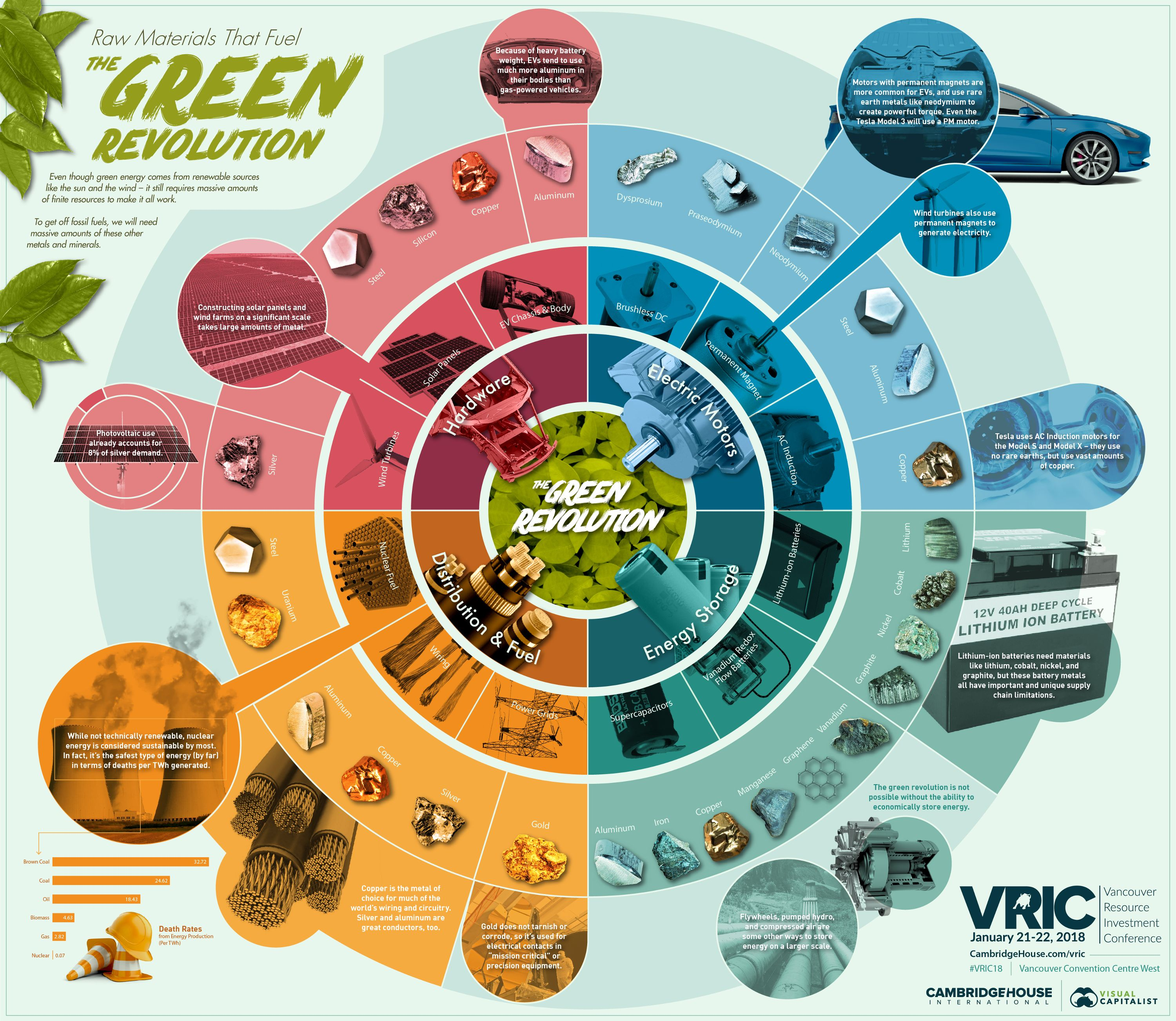 The Raw Materials That Fuel The Green Revolution Visual Capitalist Metals Green Revolution Solar Energy Projects Energy Storage