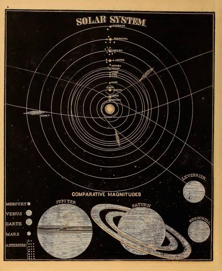 Photo of 天体のイラストからスミスの図で天文学(1851)-Flashbak