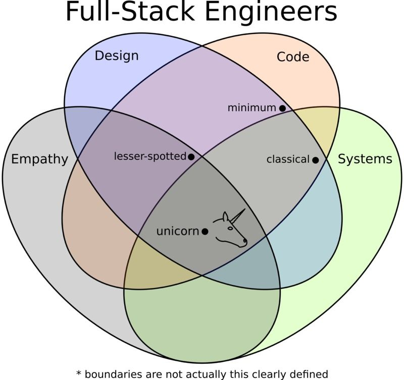Infographic venn diagram full stack engineers by type how many infographic venn diagram full stack engineers by type how many unicorns out there ccuart Image collections