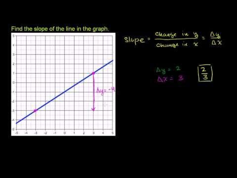 Slope Of A Line Algebra Worksheets Algebra Slope Math