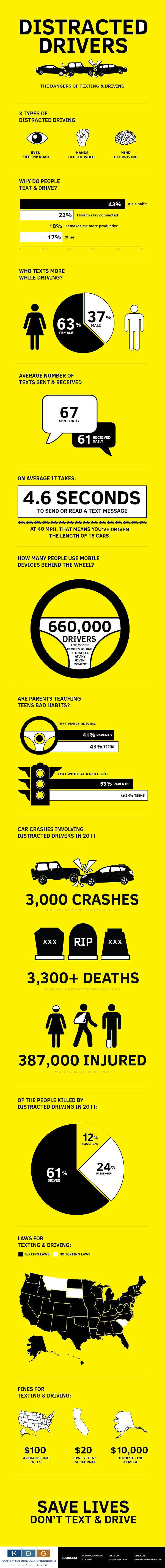 Distracted Driver The Danger Of Texting And Driving Infographic Dont Text Drive While Essays Essay