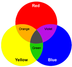 Jewelry To Clothes Color Coordination The Basics Color Mixing Chart Color Mixing Mixing Paint Colors