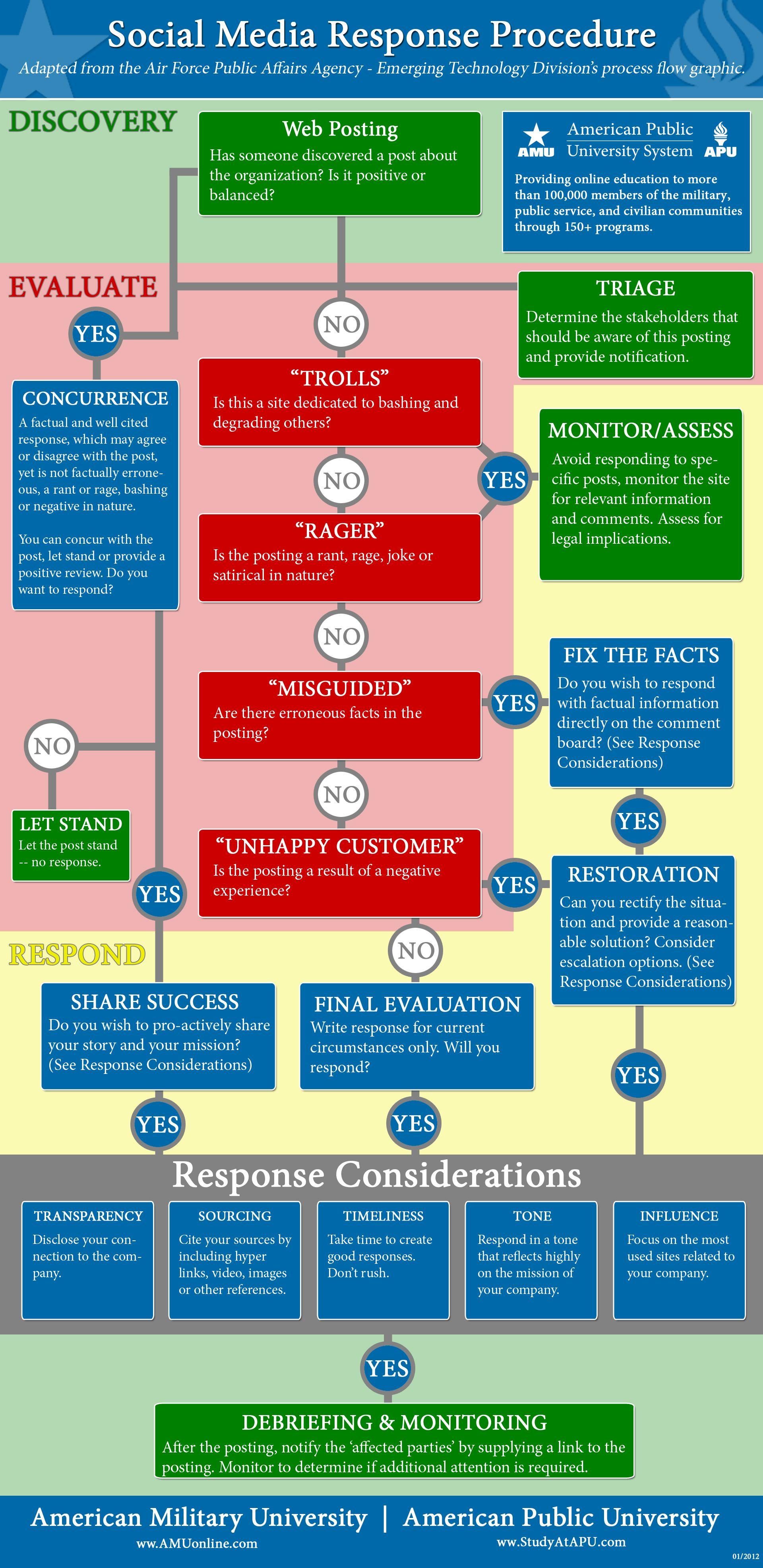social media response flow chart social media assessment air