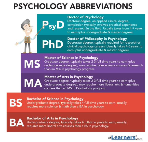 Bachelor Degree Abbreviation Psychology Degree Psychology Careers Bachelors Degree