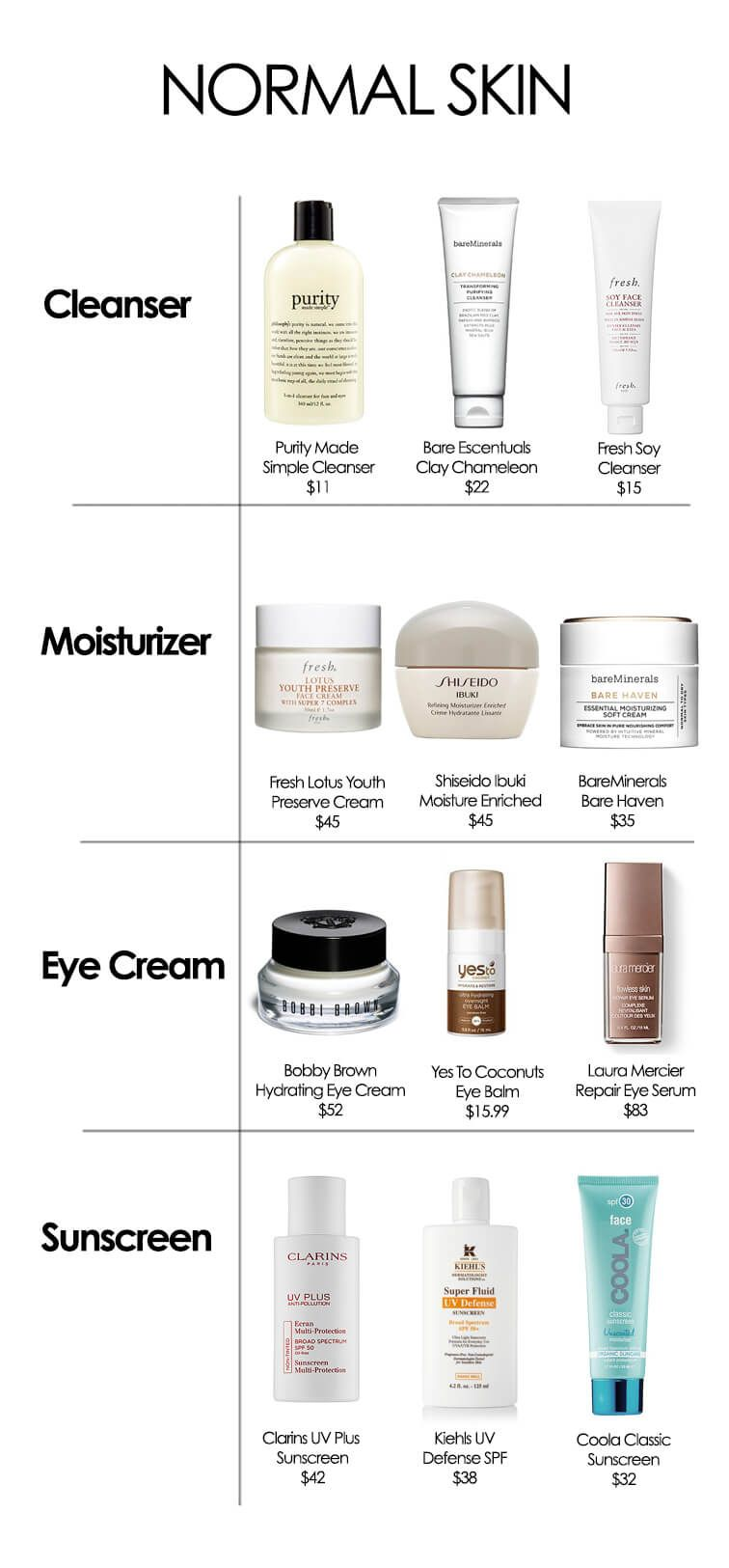 The Best Products For Your Skin Type Skin Care Normal Skin Sensitive Skin Care