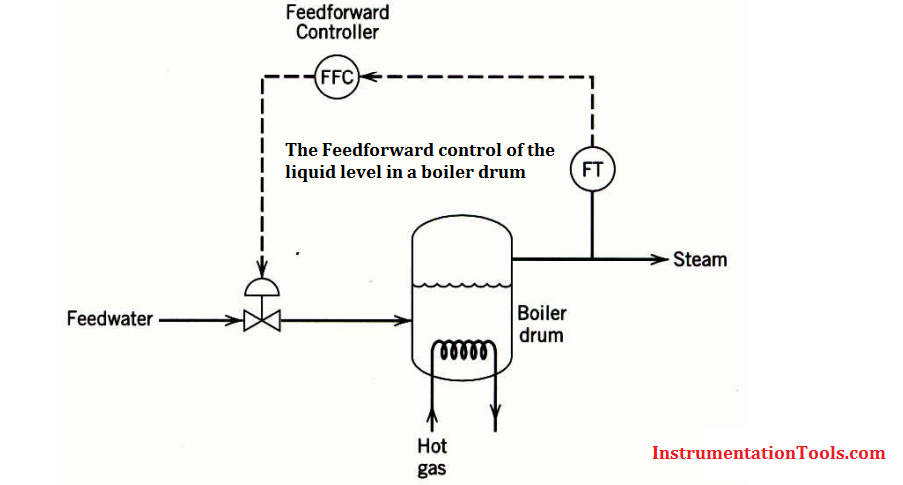 Feedback Control Feedback Control Is An Important Technique That Is Widely Used In The Process Industries Its Main Advan Steam Boiler Chemistry Basic Concepts