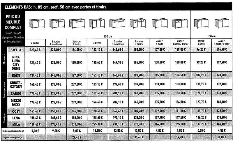 meubles de cuisine brico depot | dimensions / guide / mesures ... - Brico Depot Meuble De Cuisine