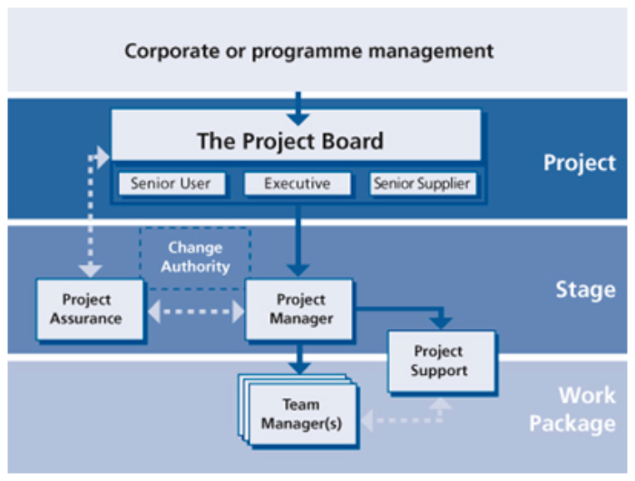 Prince2 Project Organisation Structure Google Zoeken